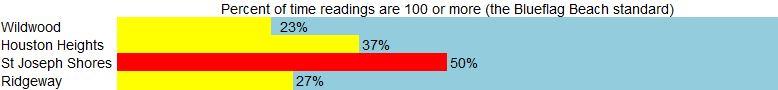 bsra2013_percent over